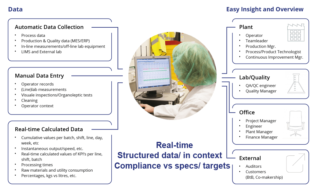 Realtime Structued Data Context Compliance Specs Targets